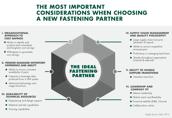 The most important considerations when choosing a new fastening partner.